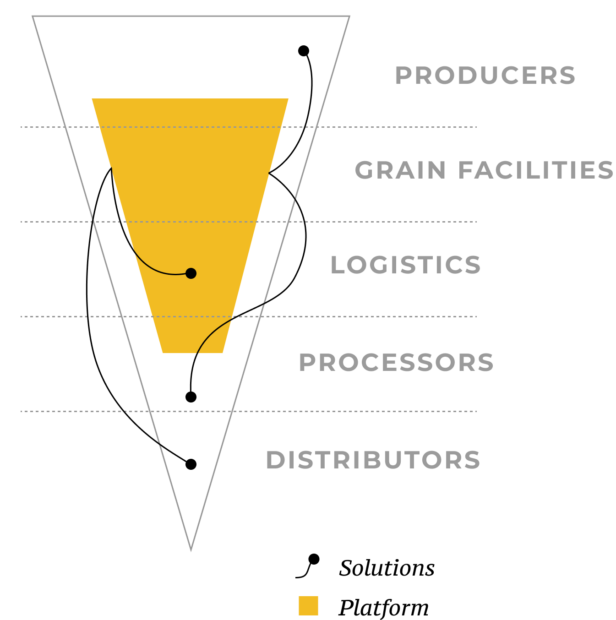 Graph showing agriculture supply chain